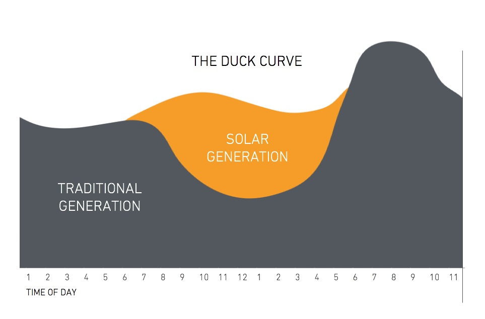 What is the Duck Curve and How Does It Relate to Solar Power?