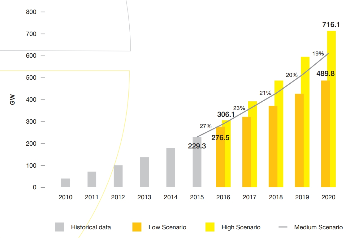 The Largest Solar Power Markets in the World