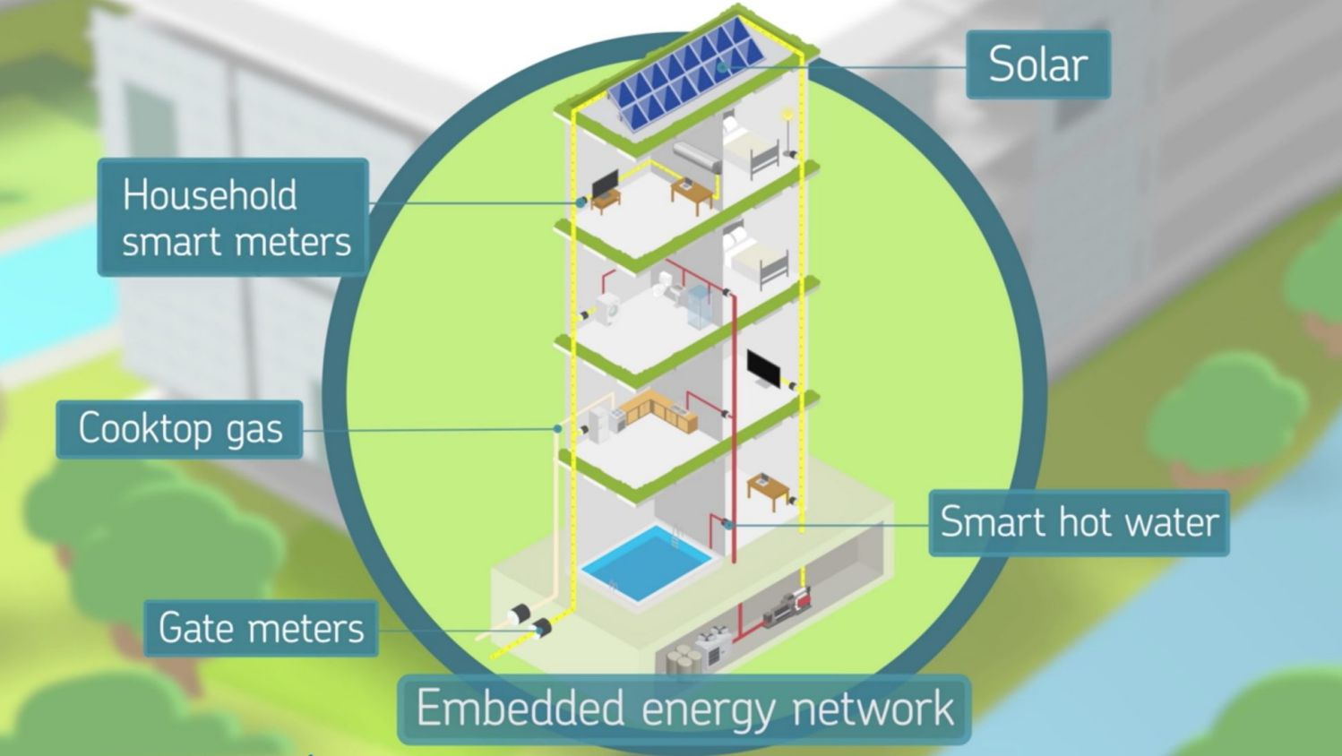 What is an Embedded Network and How Does it Relate with Commercial Solar Power?
