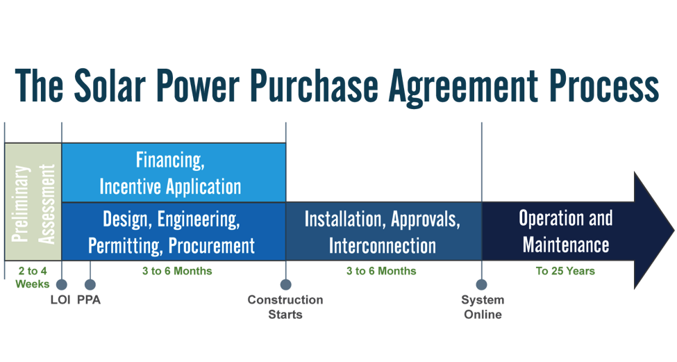 solar power purchase agreement