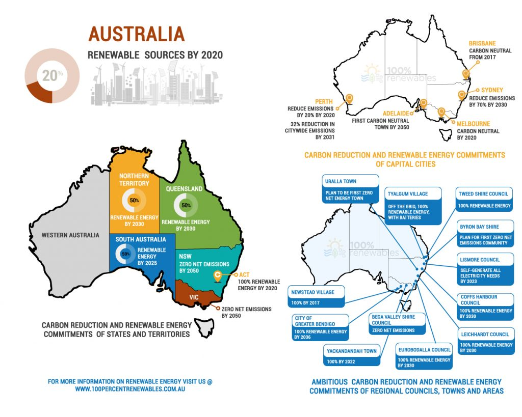 The Energy Security Board are Overestimating the Cost of Renewables in Australia