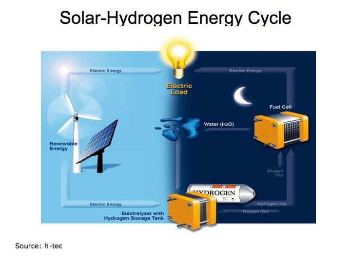 Combining Solar Power and Hydrogen Fuel Cells
