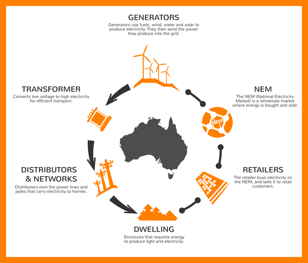 Connecting West Australia to the National Electricity Market