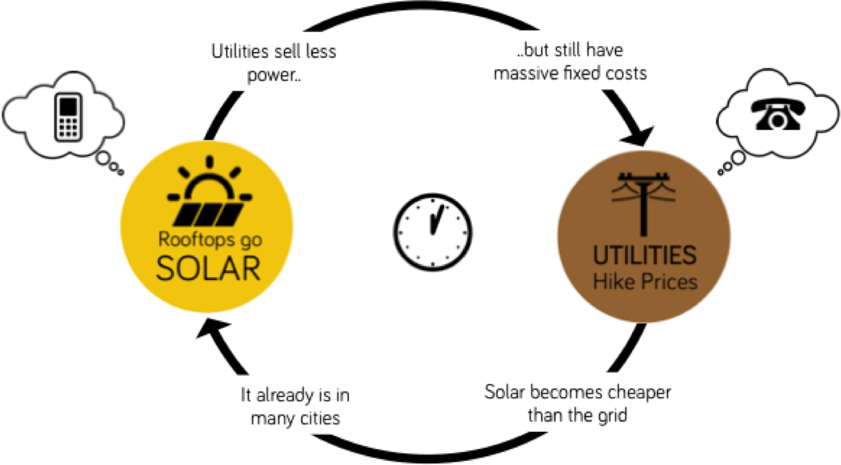 What is the Utility Death Spiral?