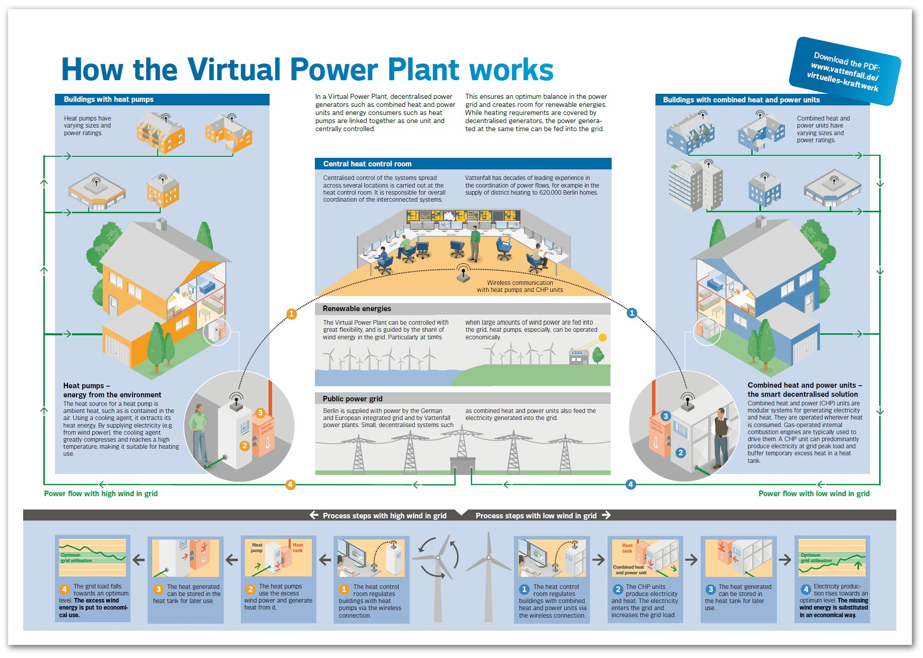 Virtual Power Plants with Distributed Solar and Batteries